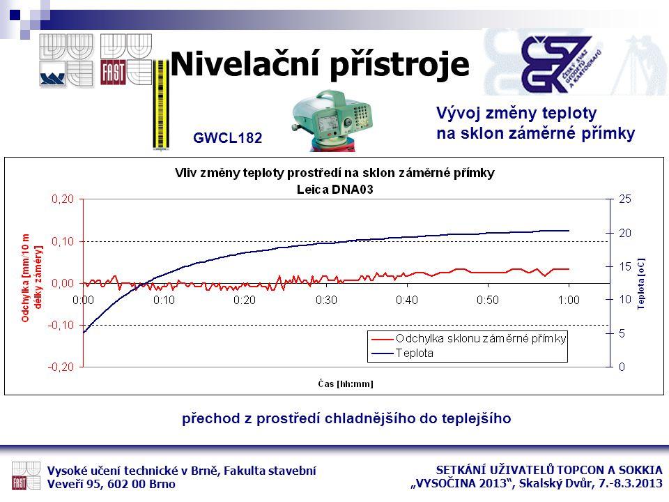 Nivelační přístroje Vývoj změny teploty na sklon záměrné přímky