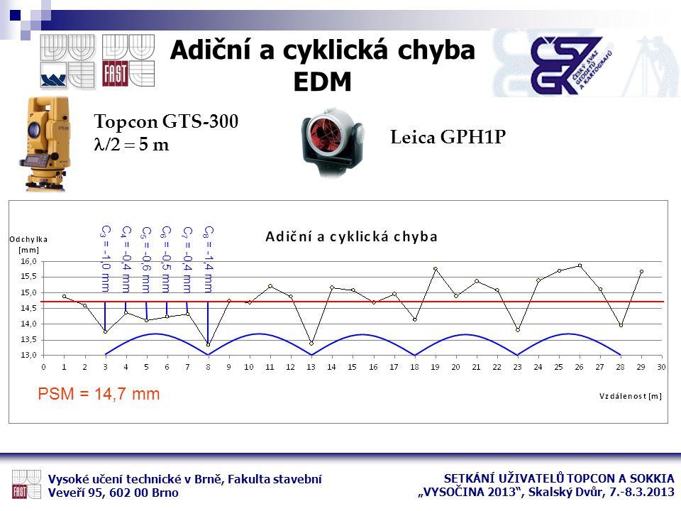 Adiční a cyklická chyba EDM