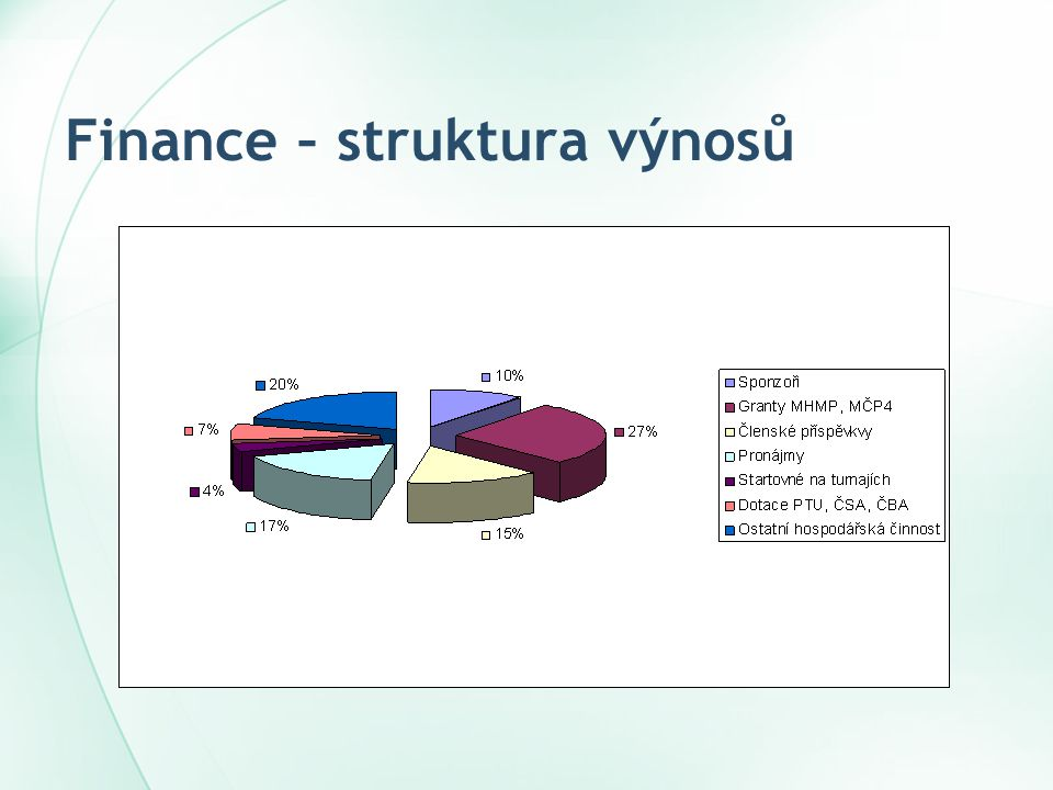Finance – struktura výnosů
