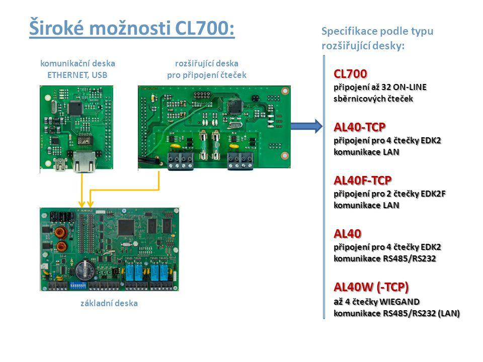 Široké možnosti CL700: Specifikace podle typu rozšiřující desky: komunikační deska. ETHERNET, USB.