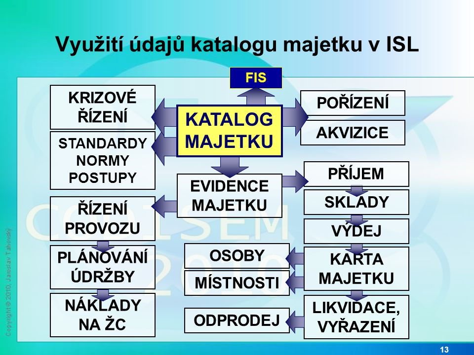 Využití údajů katalogu majetku v ISL
