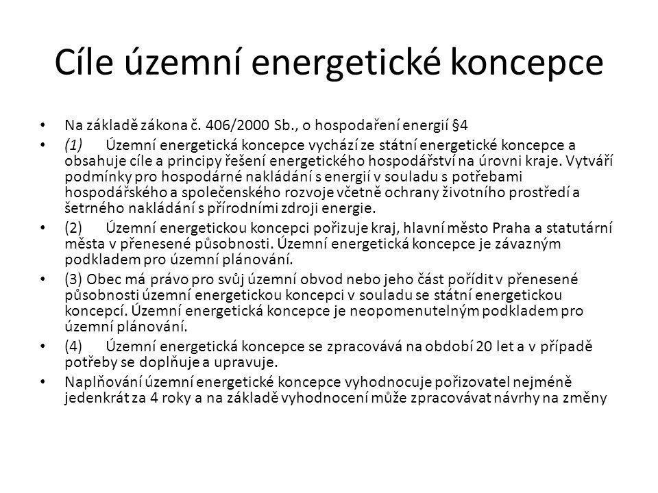 Cíle územní energetické koncepce