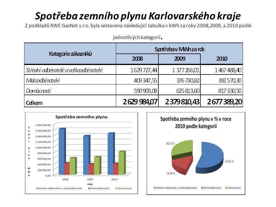 Spotřeba zemního plynu Karlovarského kraje Z podkladů RWE GasNet s. r