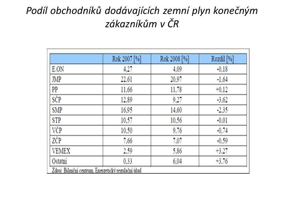 Podíl obchodníků dodávajících zemní plyn konečným zákazníkům v ČR