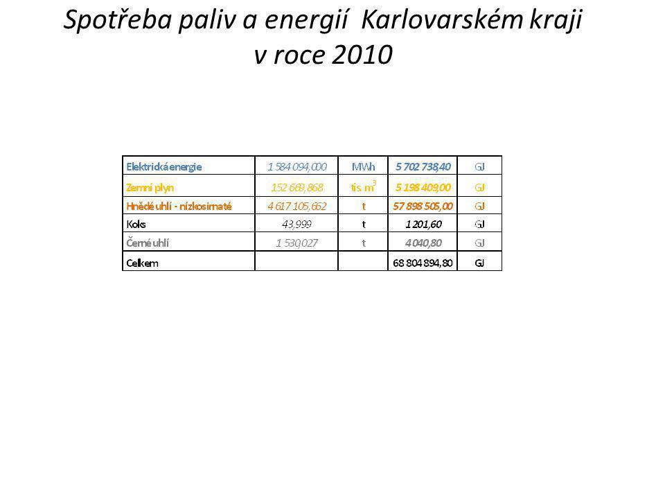 Spotřeba paliv a energií Karlovarském kraji v roce 2010