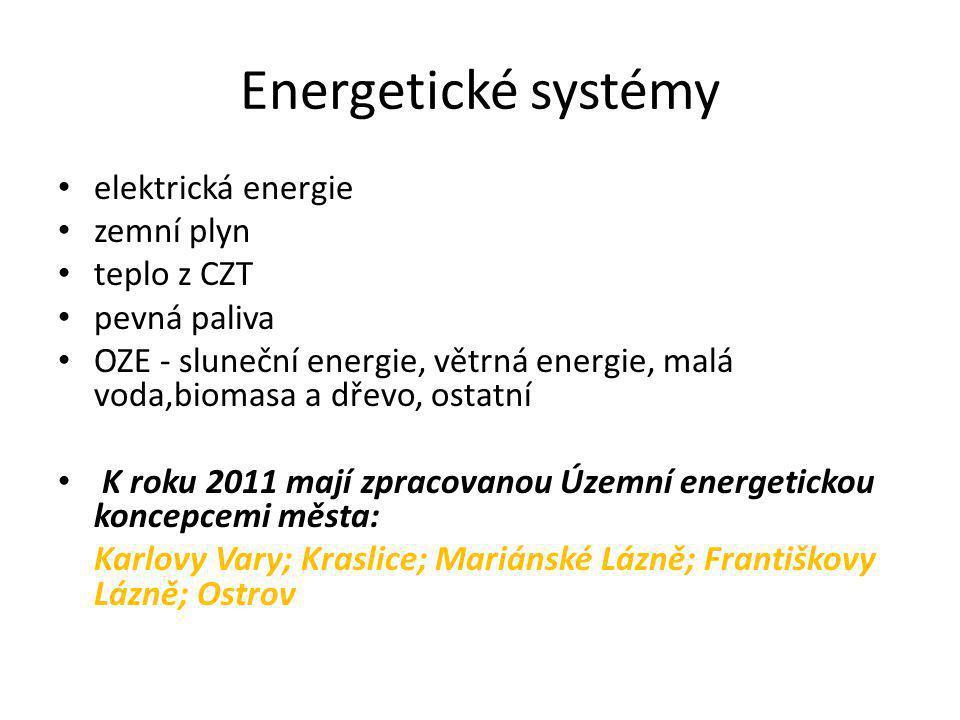 Energetické systémy elektrická energie zemní plyn teplo z CZT