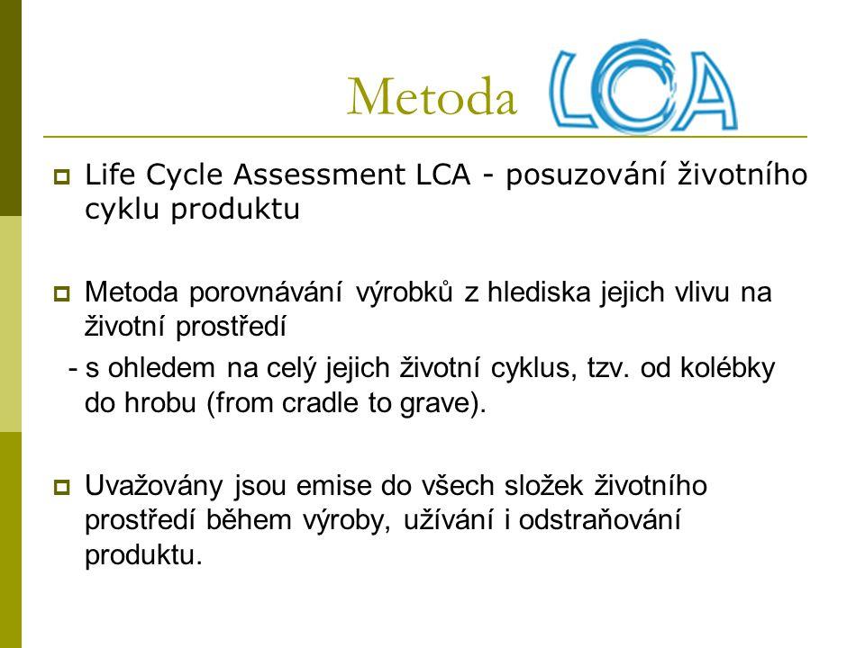 Metoda Life Cycle Assessment LCA - posuzování životního cyklu produktu