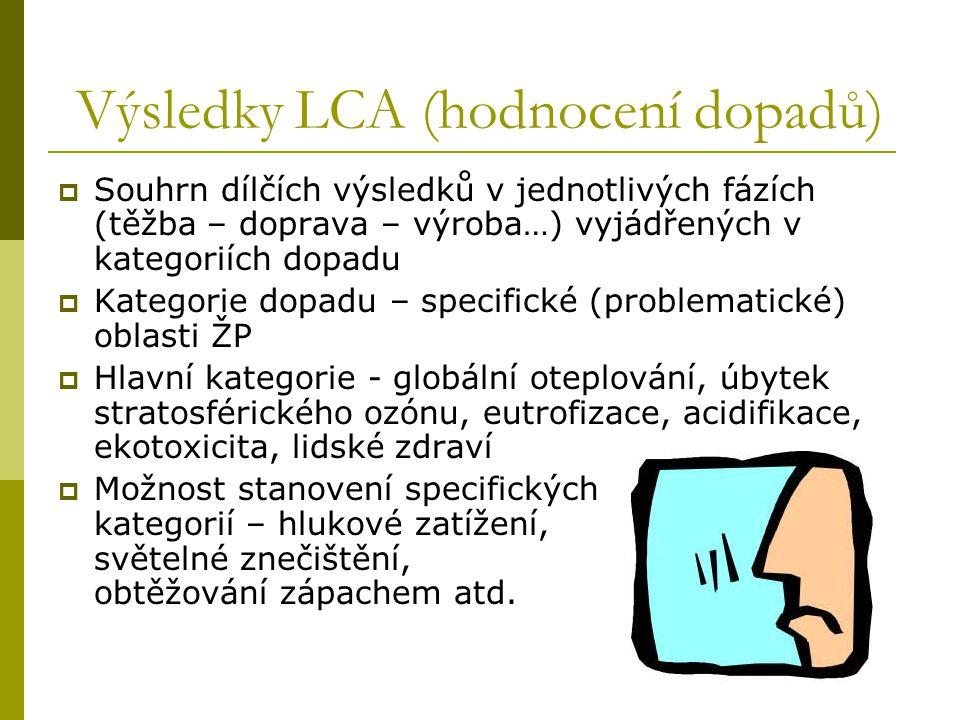 Výsledky LCA (hodnocení dopadů)