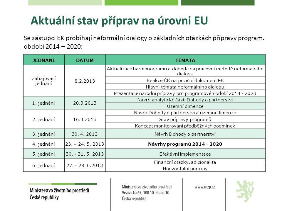 Aktuální stav příprav na úrovni EU