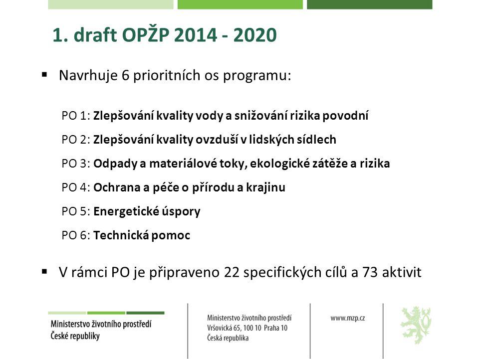 1. draft OPŽP 2014 - 2020 Navrhuje 6 prioritních os programu: