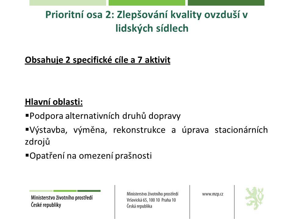 Prioritní osa 2: Zlepšování kvality ovzduší v lidských sídlech