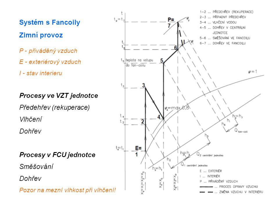 Systém s Fancoily Zimní provoz Procesy ve VZT jednotce