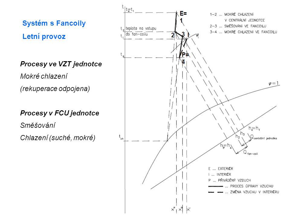 Systém s Fancoily Letní provoz Procesy ve VZT jednotce Mokré chlazení