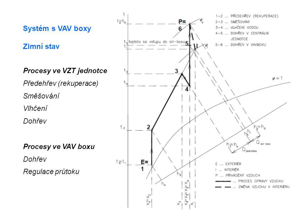 Systém s VAV boxy Zimní stav Procesy ve VZT jednotce