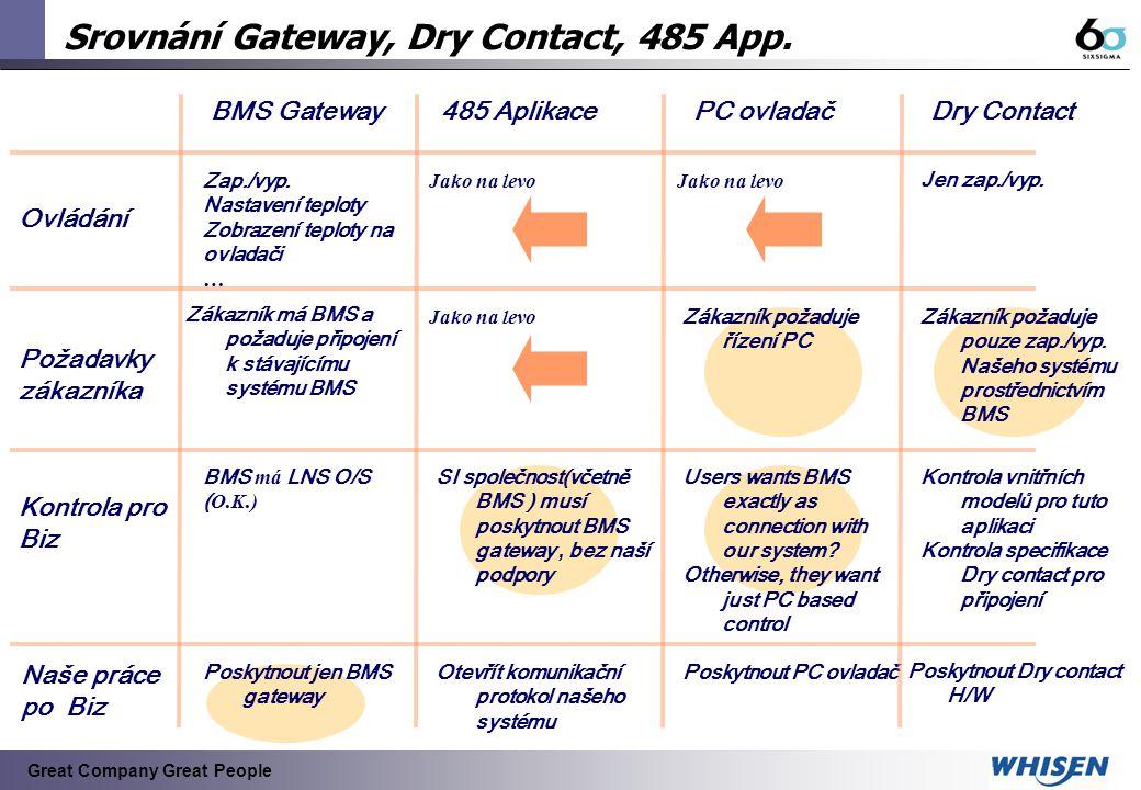 Srovnání Gateway, Dry Contact, 485 App.