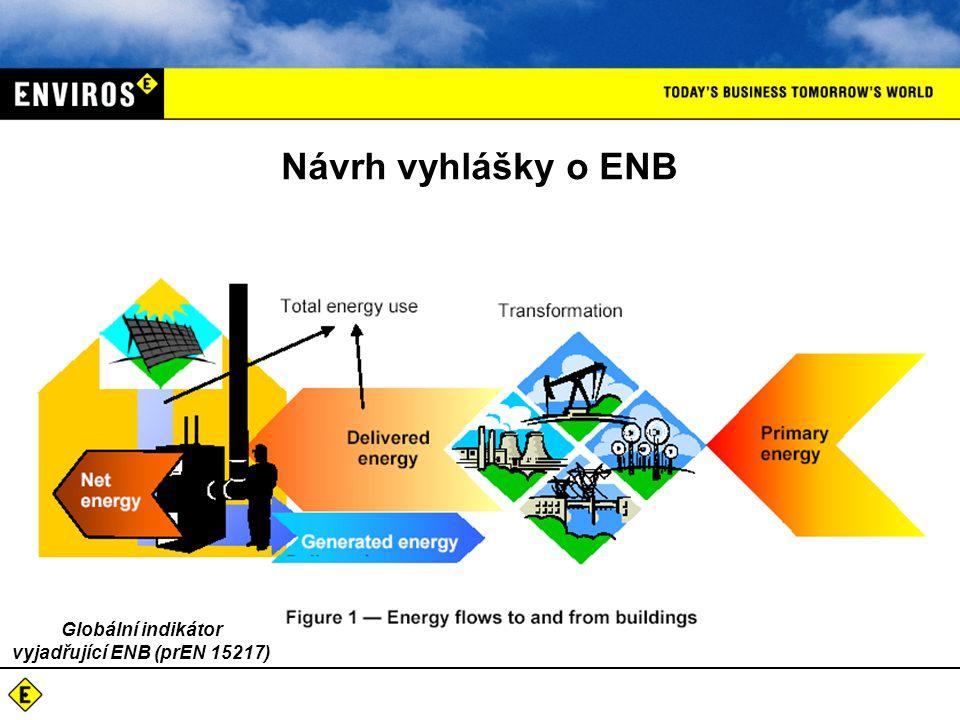 Globální indikátor vyjadřující ENB (prEN 15217)
