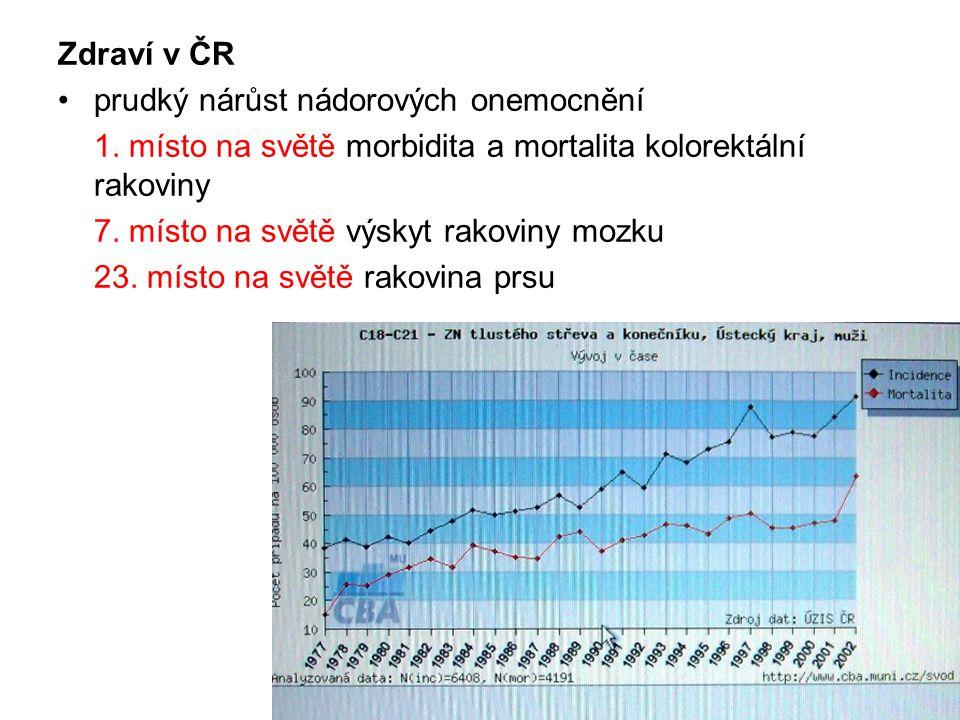 Zdraví v ČR prudký nárůst nádorových onemocnění. 1. místo na světě morbidita a mortalita kolorektální rakoviny.
