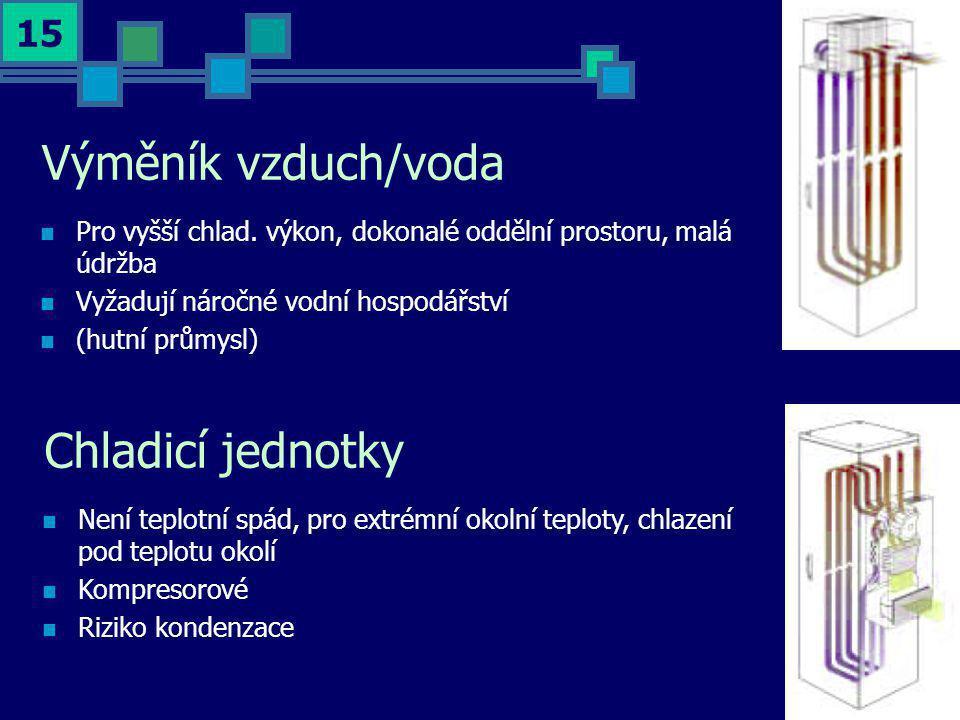 Výměník vzduch/voda Chladicí jednotky