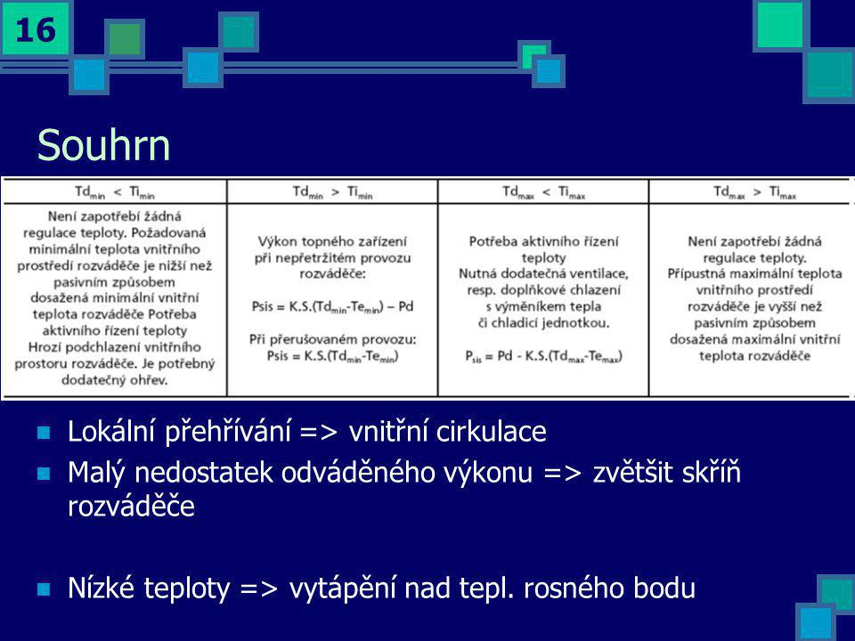 Souhrn Lokální přehřívání => vnitřní cirkulace