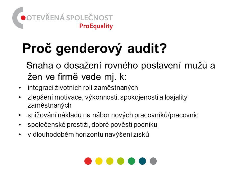 Proč genderový audit Snaha o dosažení rovného postavení mužů a žen ve firmě vede mj. k: integraci životních rolí zaměstnaných.