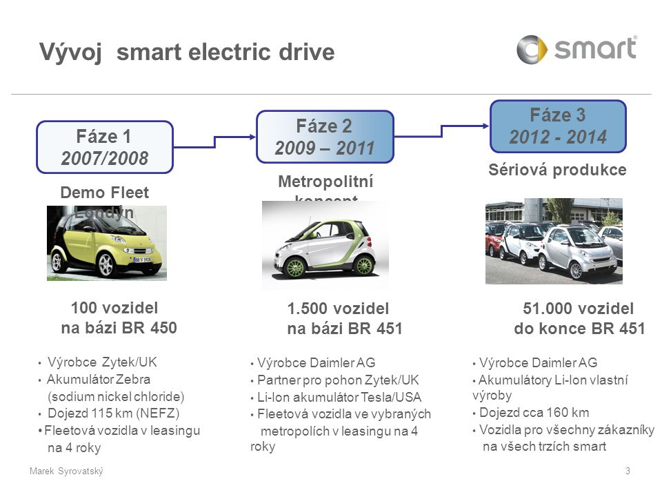 Vývoj smart electric drive