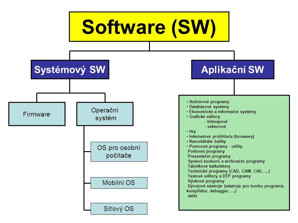Software (SW) Systémový SW Aplikační SW Operační Firmware systém