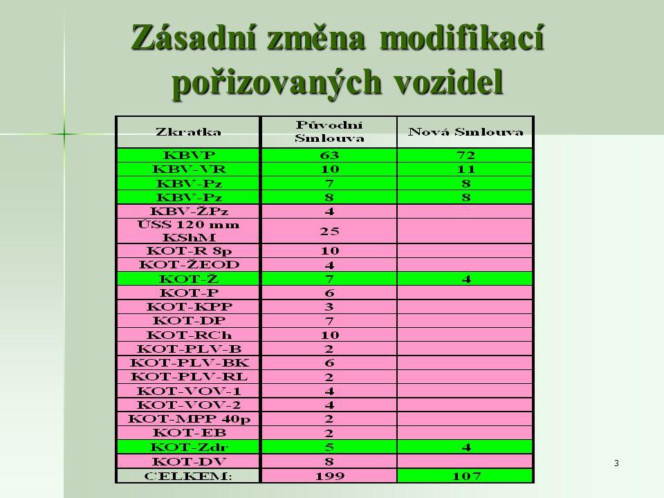 Zásadní změna modifikací pořizovaných vozidel