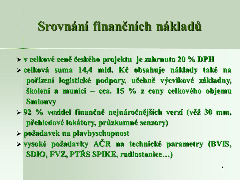 Srovnání finančních nákladů