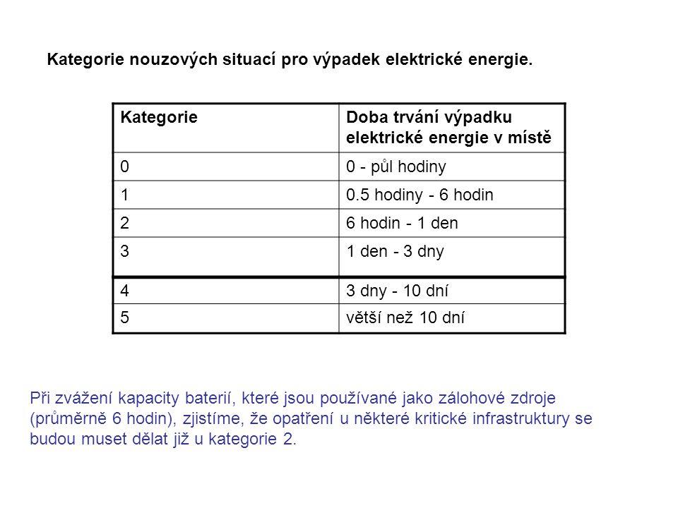 Kategorie nouzových situací pro výpadek elektrické energie.