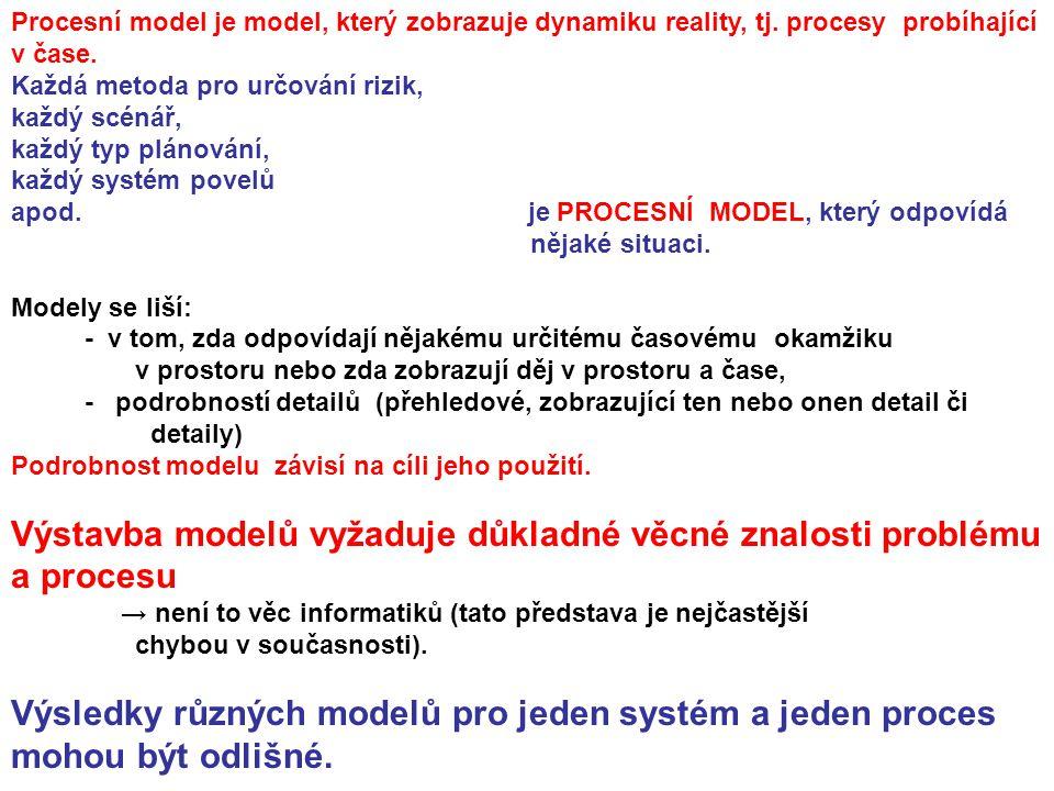 Výstavba modelů vyžaduje důkladné věcné znalosti problému a procesu