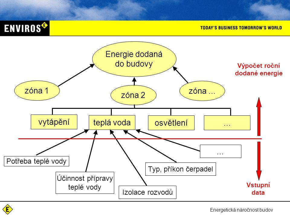 Výpočet roční dodané energie