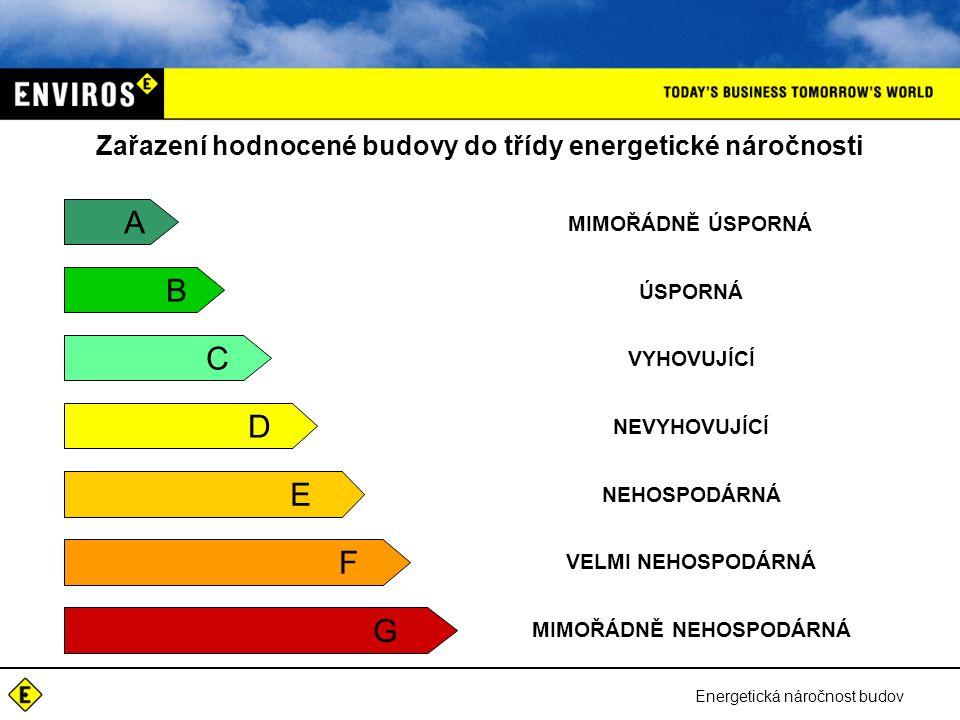 Zařazení hodnocené budovy do třídy energetické náročnosti