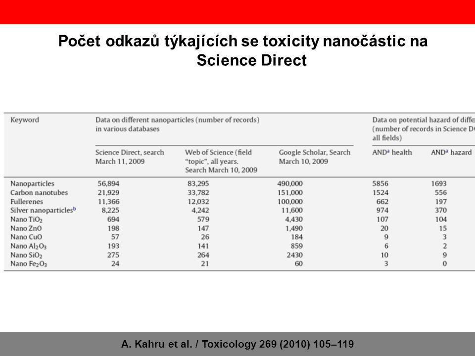 Počet odkazů týkajících se toxicity nanočástic na Science Direct