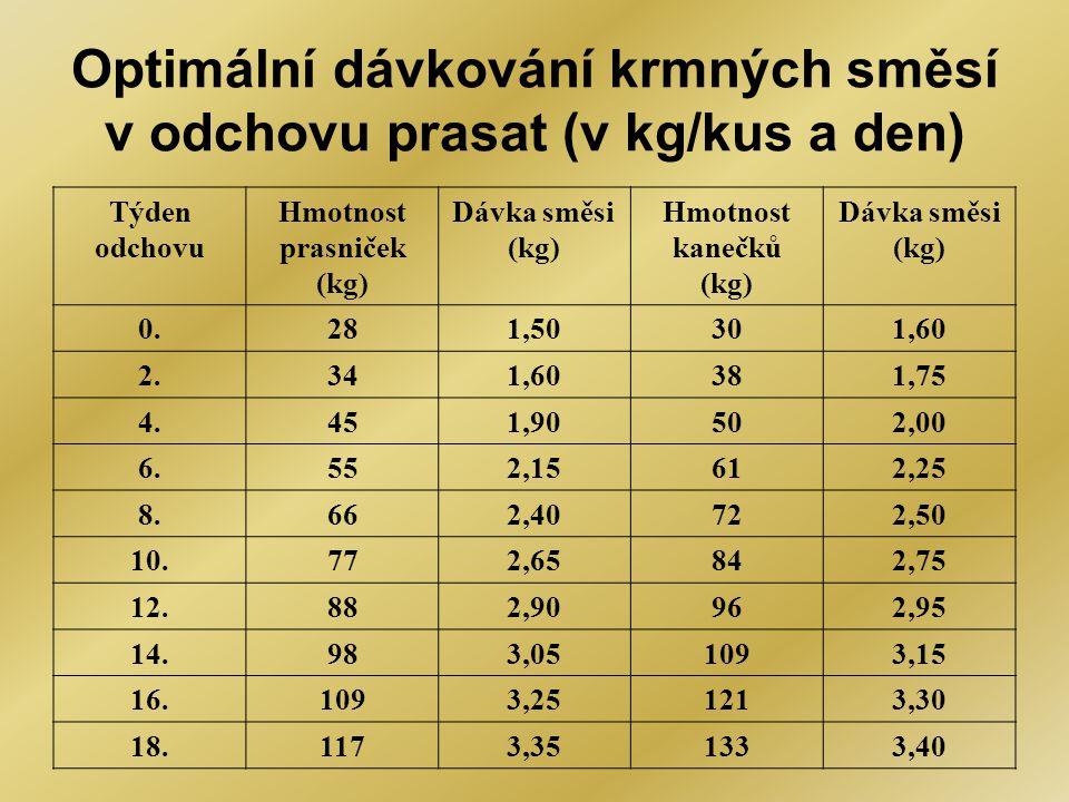 Optimální dávkování krmných směsí v odchovu prasat (v kg/kus a den)