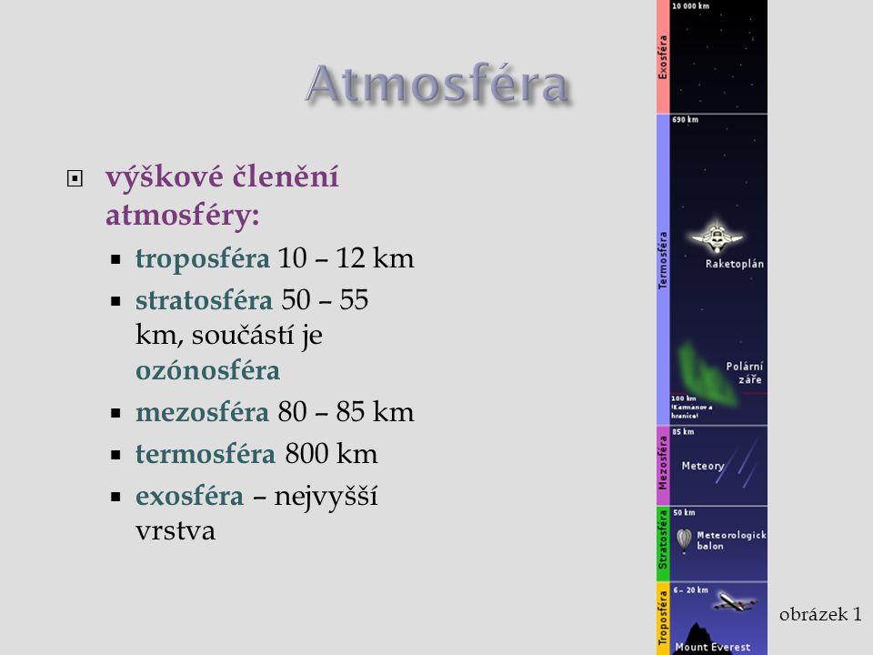 Atmosféra výškové členění atmosféry: troposféra 10 – 12 km
