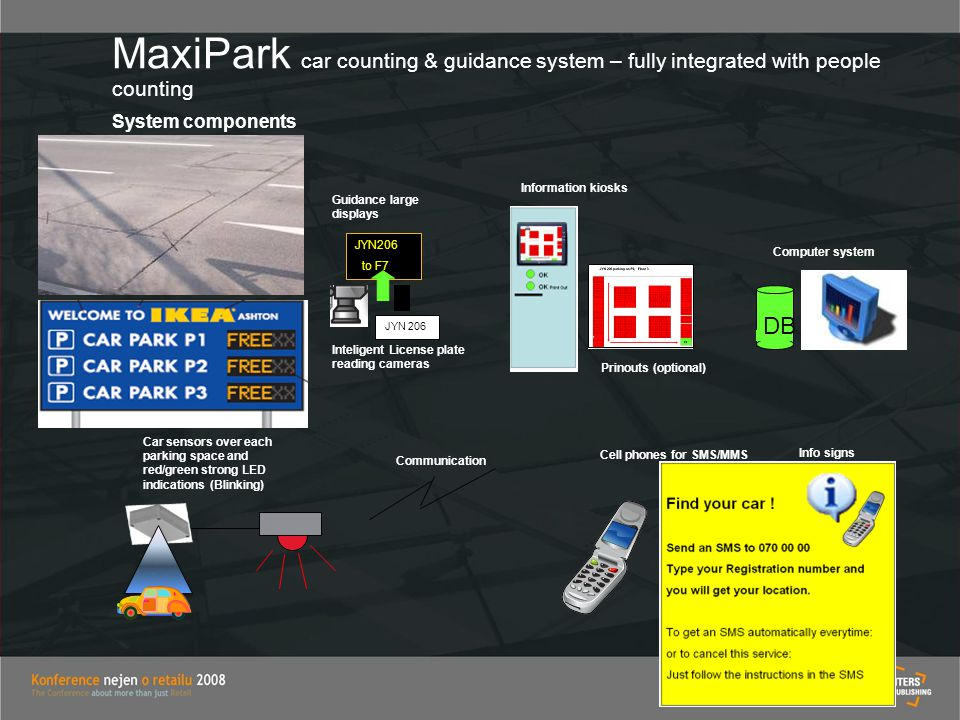 MaxiPark car counting & guidance system – fully integrated with people counting