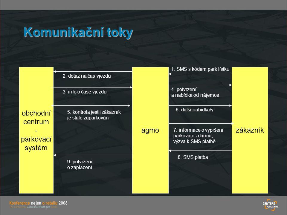 Komunikační toky obchodní centrum - parkovací systém agmo zákazník