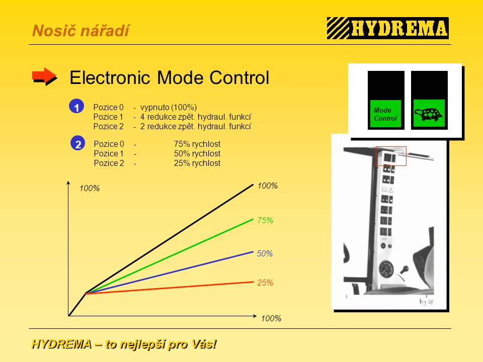 Electronic Mode Control