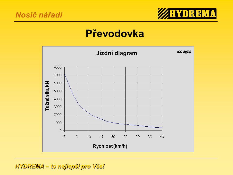Převodovka Jízdní diagram Tažná síla, kN Rychlost (km/h)