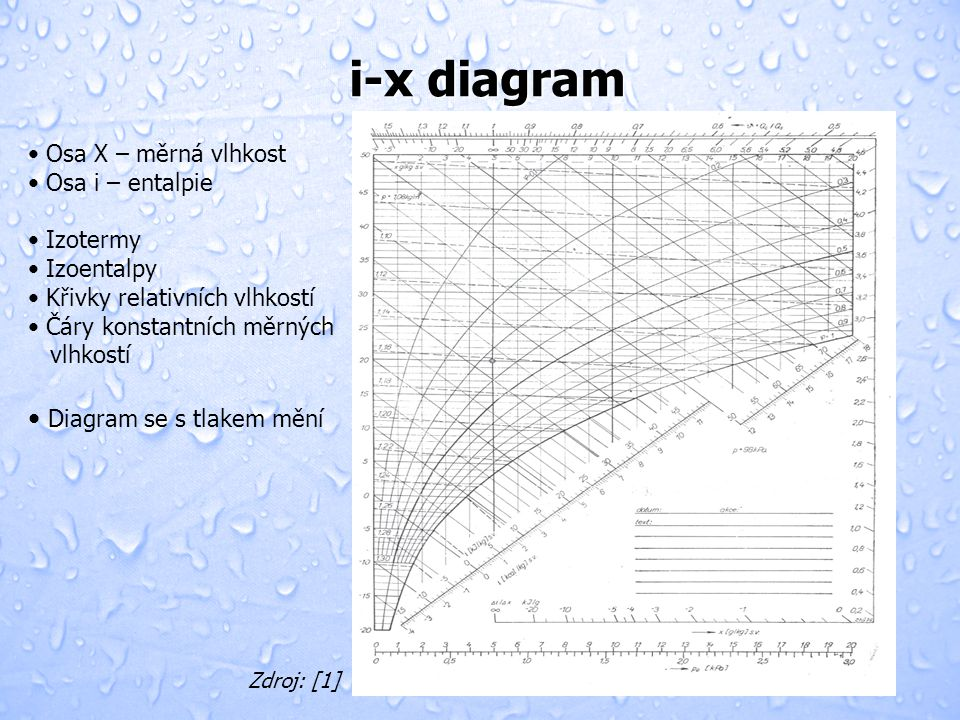 i-x diagram Diagram se s tlakem mění Osa X – měrná vlhkost