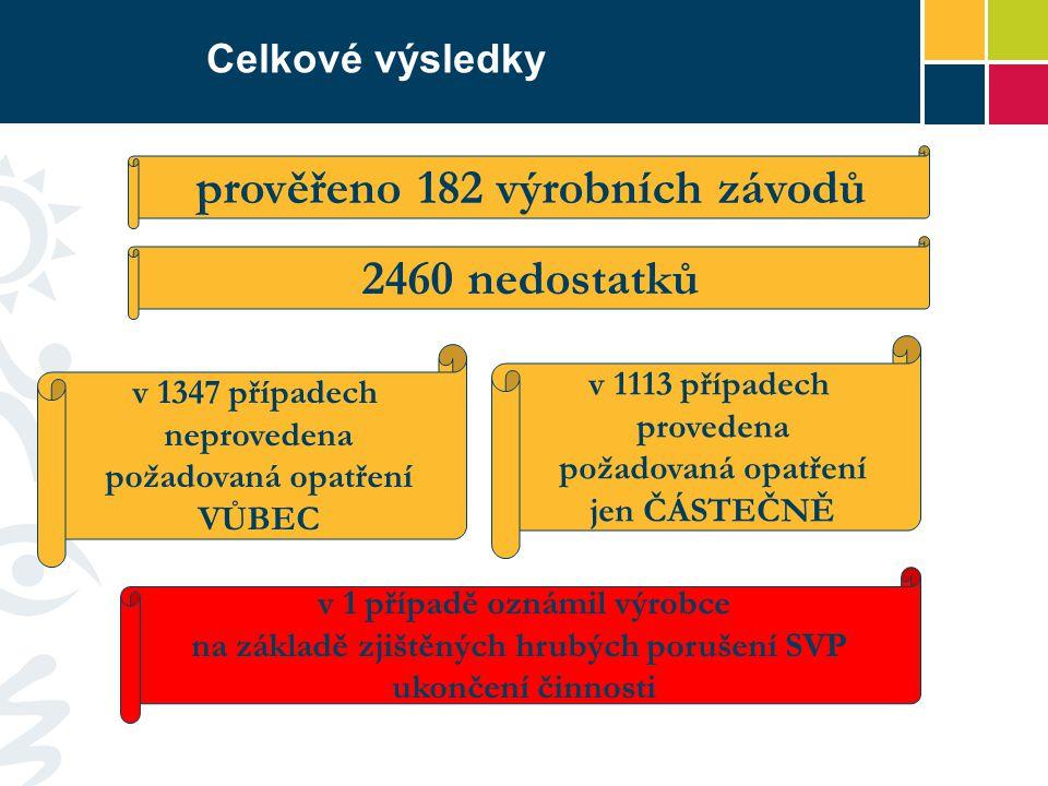 prověřeno 182 výrobních závodů 2460 nedostatků