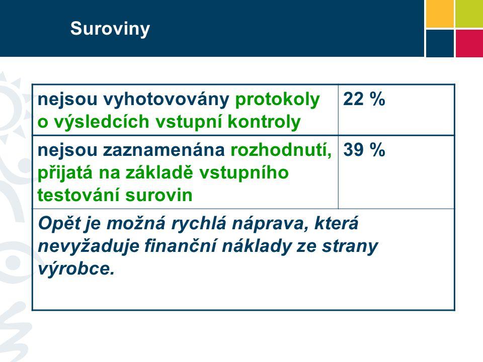 Suroviny nejsou vyhotovovány protokoly o výsledcích vstupní kontroly. 22 %