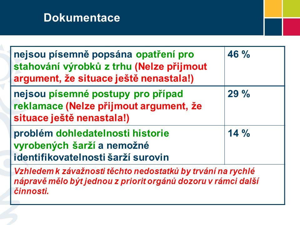 Dokumentace nejsou písemně popsána opatření pro stahování výrobků z trhu (Nelze přijmout argument, že situace ještě nenastala!)