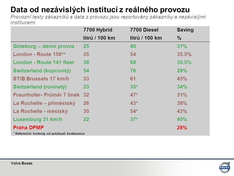 Data od nezávislých institucí z reálného provozu Provozní testy zákazníků a data z provozu jsou reportovány zákazníky a nezávislými institucemi