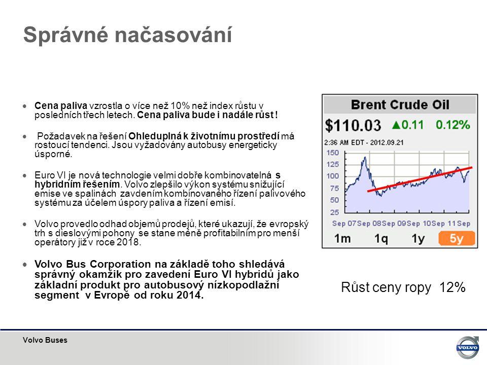 Správné načasování Růst ceny ropy 12%