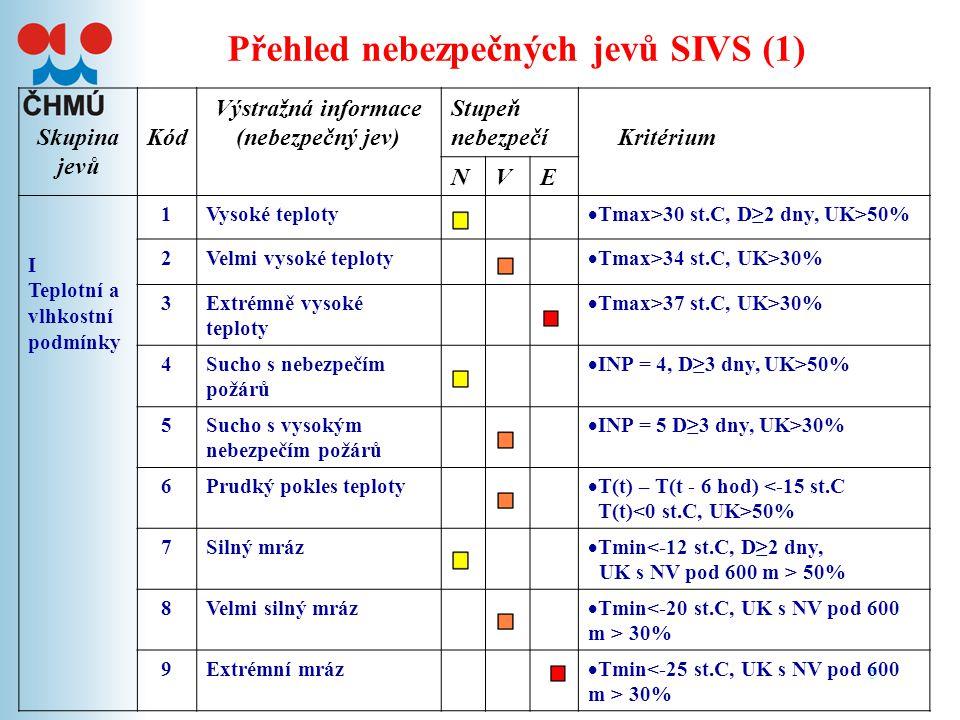 Přehled nebezpečných jevů SIVS (1)