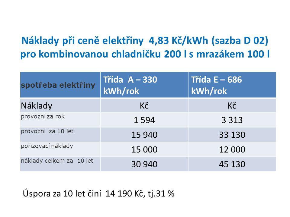 Náklady při ceně elektřiny 4,83 Kč/kWh (sazba D 02) pro kombinovanou chladničku 200 l s mrazákem 100 l