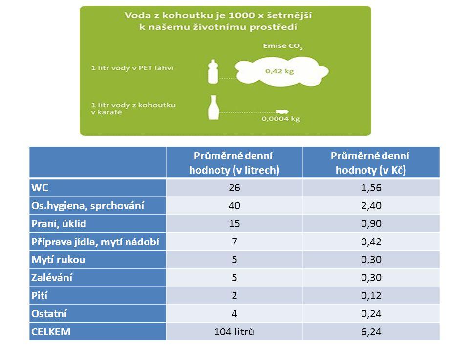 Průměrné denní hodnoty (v litrech) Průměrné denní hodnoty (v Kč)