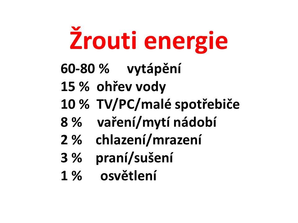 Žrouti energie 60-80 % vytápění 15 % ohřev vody