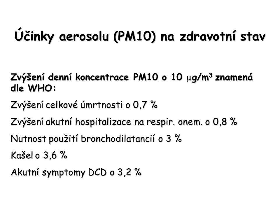 Účinky aerosolu (PM10) na zdravotní stav